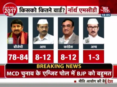 MCD 2017 Exit Poll Results Aaj Tak Predicts Win For BJP 0c66633311c